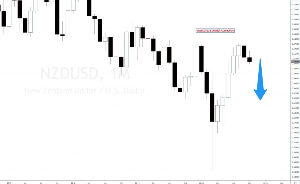 NZDUSD forex long-term analysis