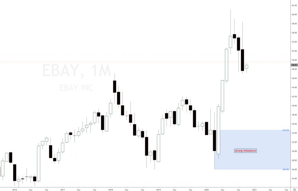 eBay stock forecast 2020