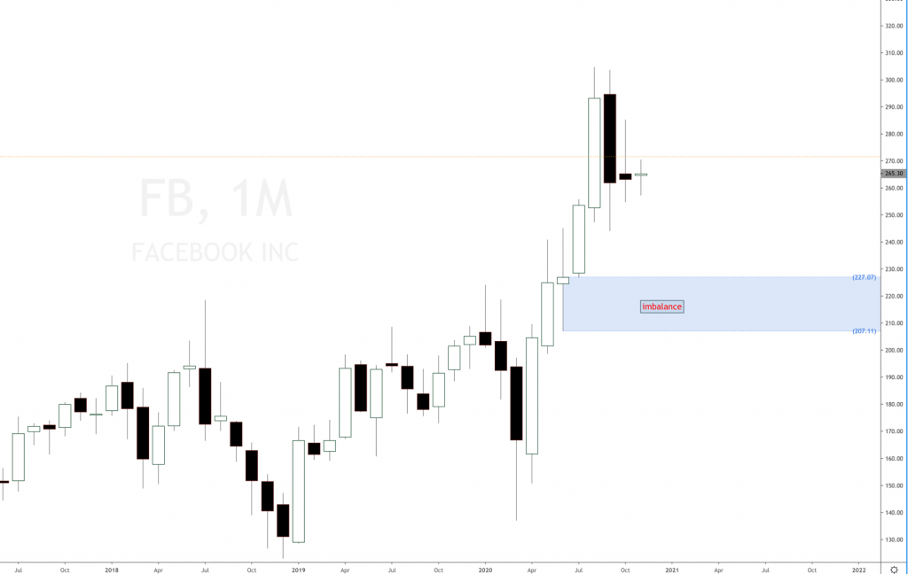 Facebook stock price 2020