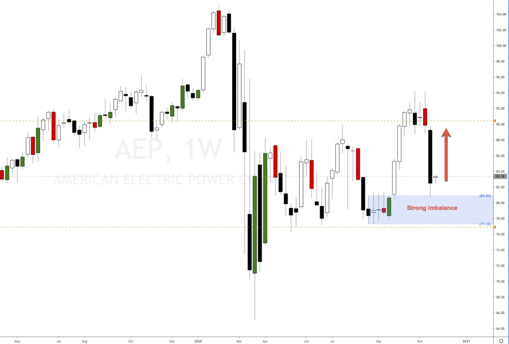 Stock price action for AEP weekly timeframe