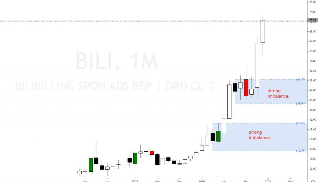 BiliBili stock– China's YouTube?