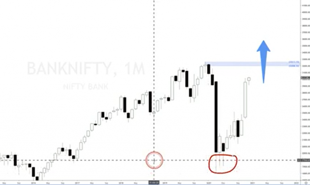 bank nifty analysis forecast
