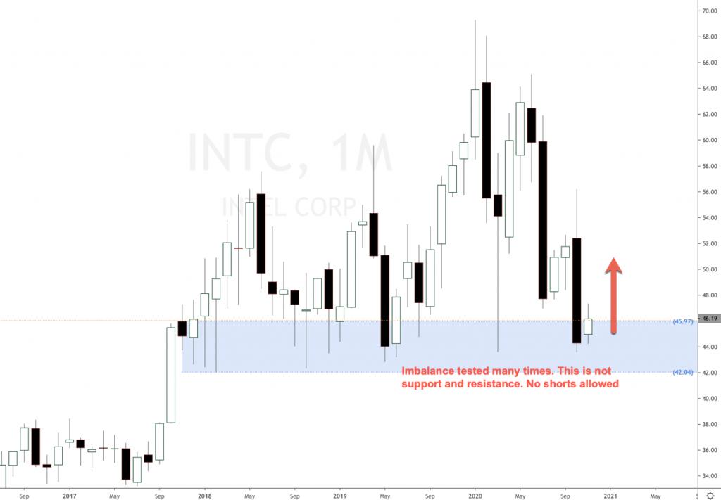 Intel stock price forecast 2020