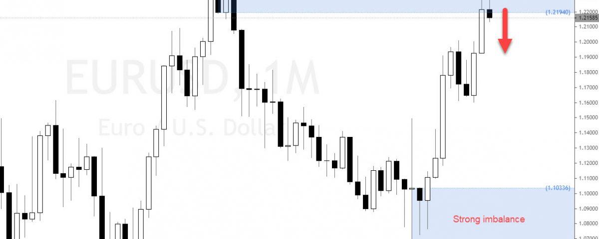 Forex strategies, supply and demand trader, Forex trader