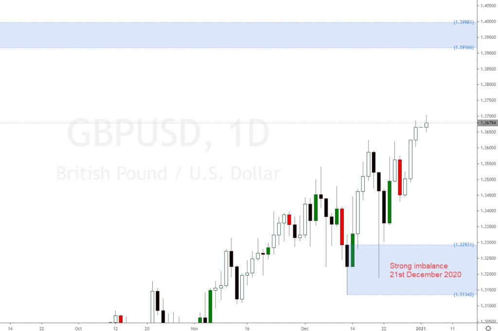 GBPUSD forex major forecast January 2021