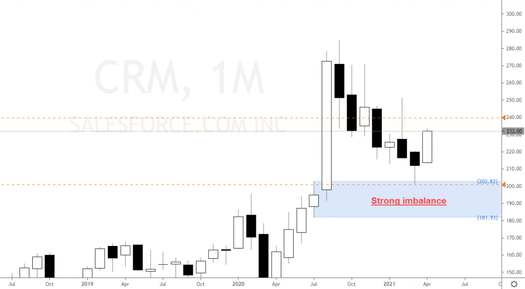 Salesforce stock CRM forecast