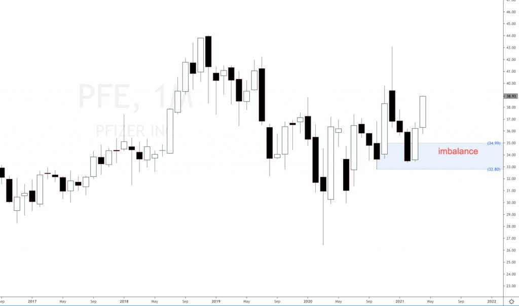 Pfizer PFE stock forecast 2021