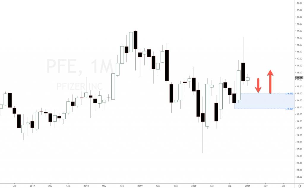 Pfizer stock price 2021